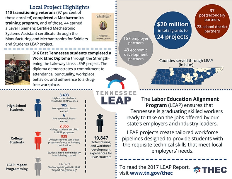 LEAP Generates Nearly 1,000 In-Demand Postsecondary Credentials in ...